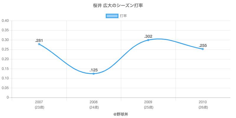桜井 広大のシーズン打率