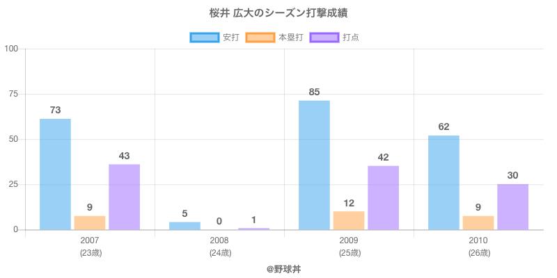 #桜井 広大のシーズン打撃成績
