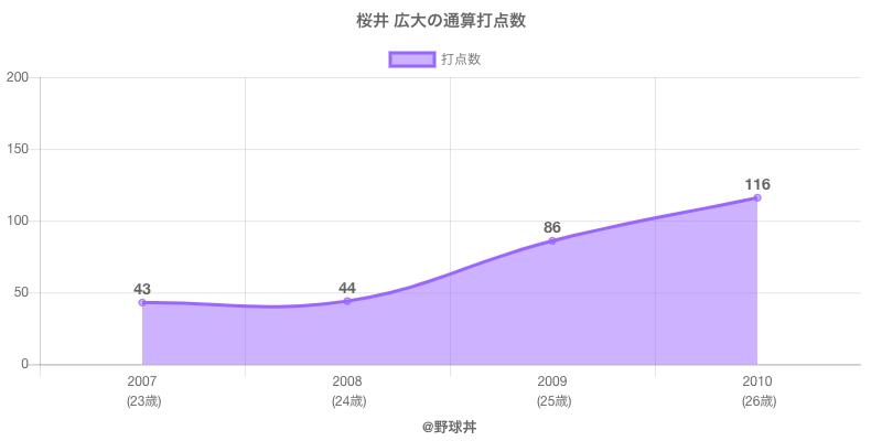 #桜井 広大の通算打点数