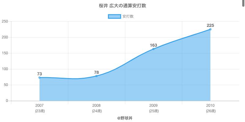 #桜井 広大の通算安打数