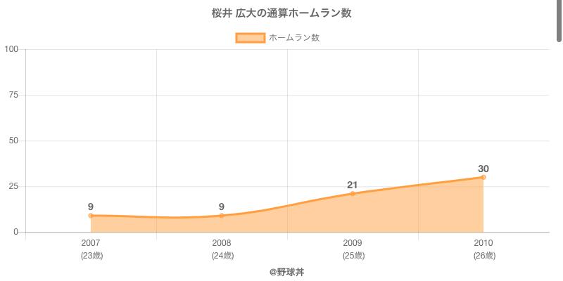 #桜井 広大の通算ホームラン数