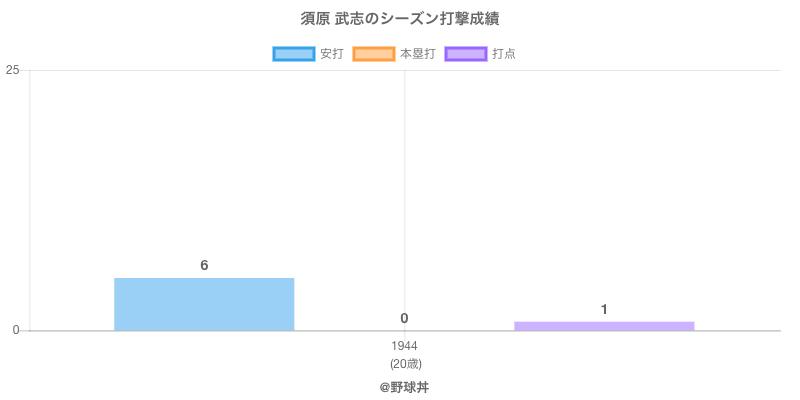 #須原 武志のシーズン打撃成績