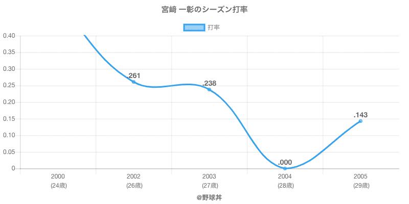 宮﨑 一彰のシーズン打率