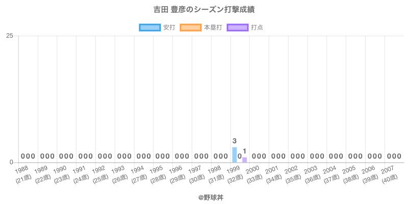 #吉田 豊彦のシーズン打撃成績