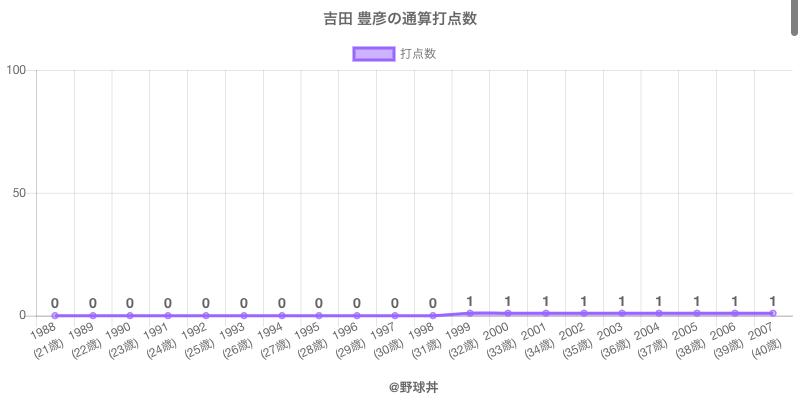 #吉田 豊彦の通算打点数