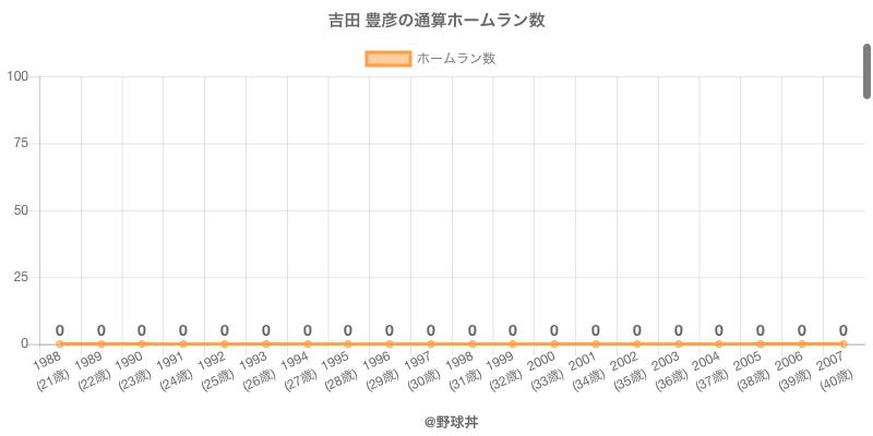 #吉田 豊彦の通算ホームラン数