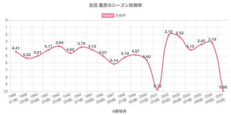 吉田 豊彦のシーズン防御率