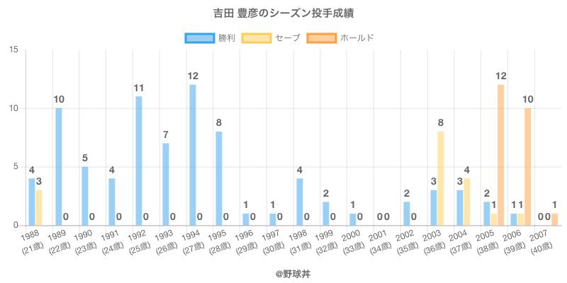 #吉田 豊彦のシーズン投手成績