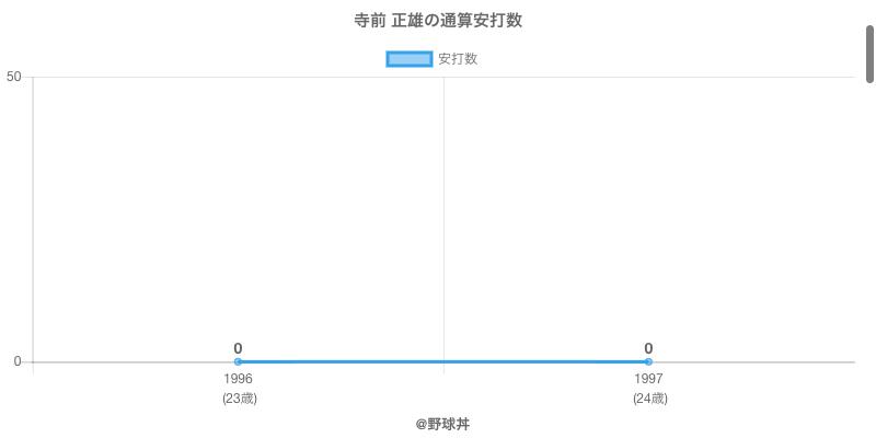 #寺前 正雄の通算安打数