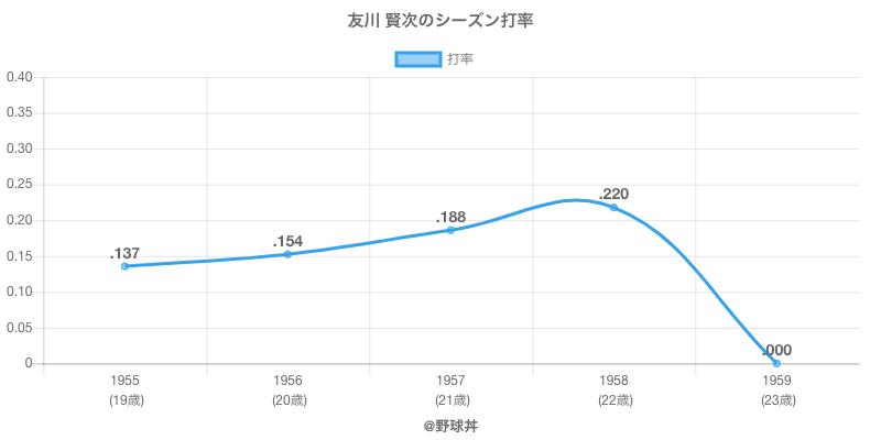 友川 賢次のシーズン打率
