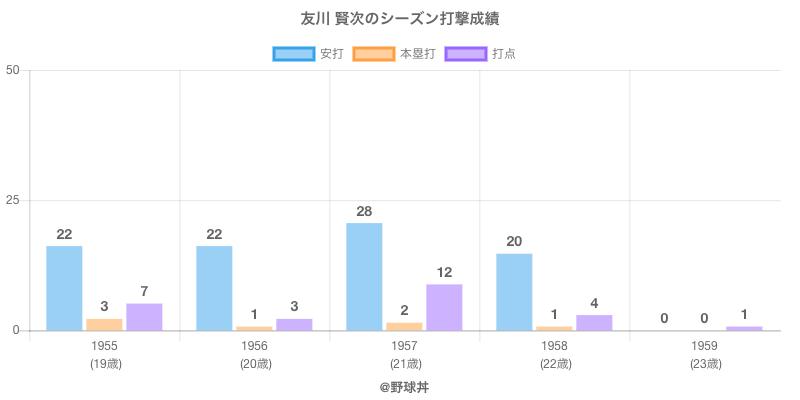 #友川 賢次のシーズン打撃成績