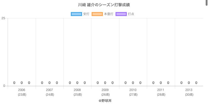 #川﨑 雄介のシーズン打撃成績