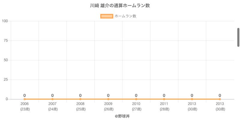 #川﨑 雄介の通算ホームラン数