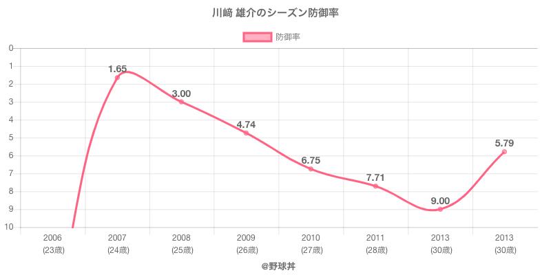 川﨑 雄介のシーズン防御率