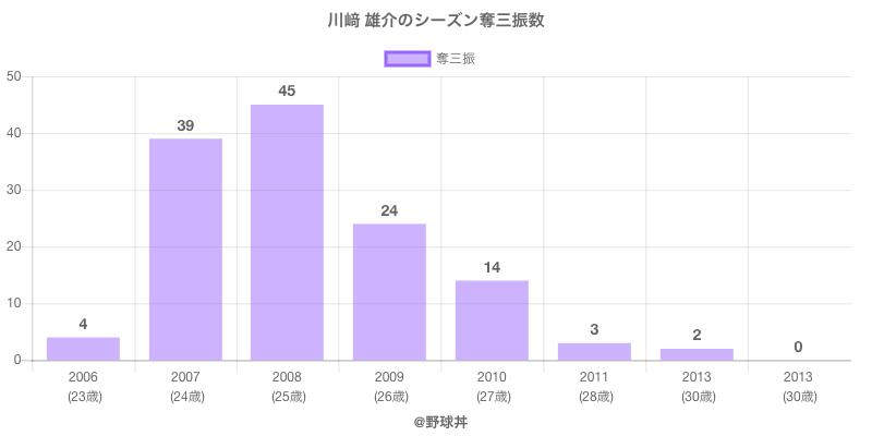#川﨑 雄介のシーズン奪三振数