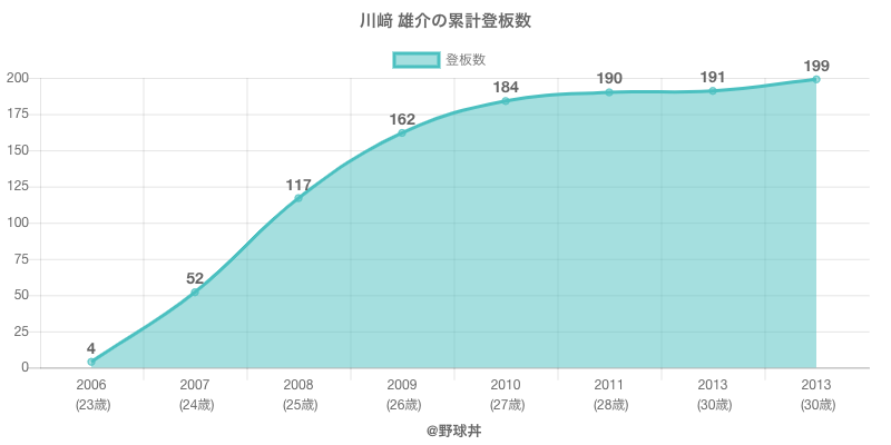 #川﨑 雄介の累計登板数