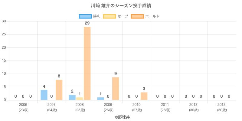 #川﨑 雄介のシーズン投手成績