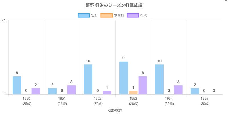 #姫野 好治のシーズン打撃成績