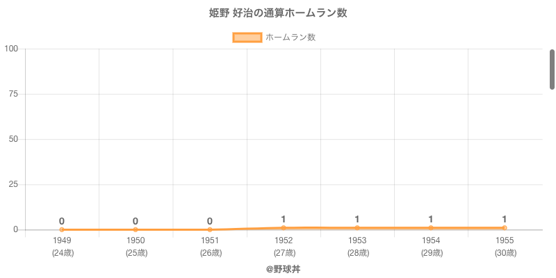 #姫野 好治の通算ホームラン数