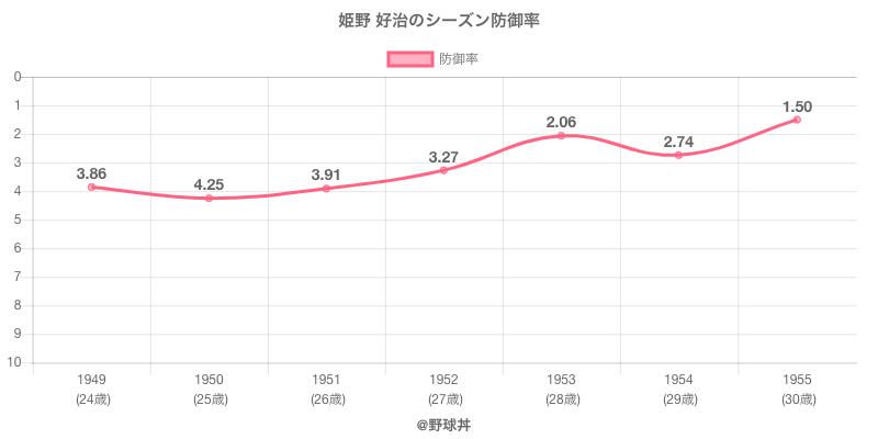 姫野 好治のシーズン防御率