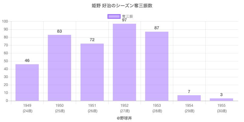 #姫野 好治のシーズン奪三振数