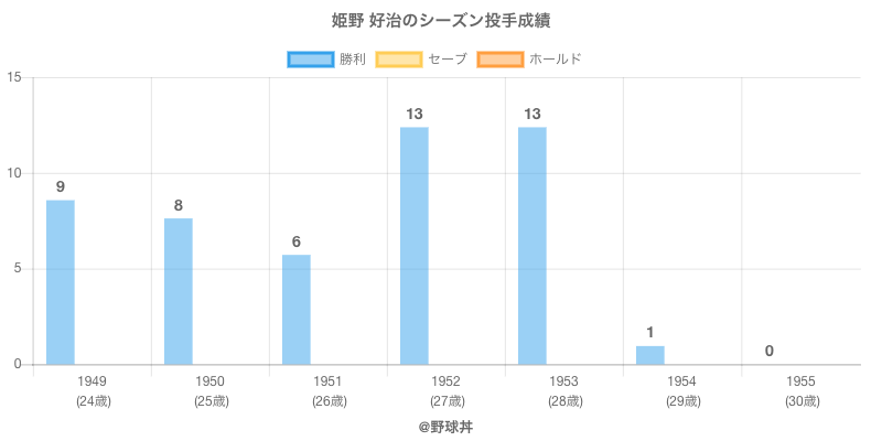 #姫野 好治のシーズン投手成績