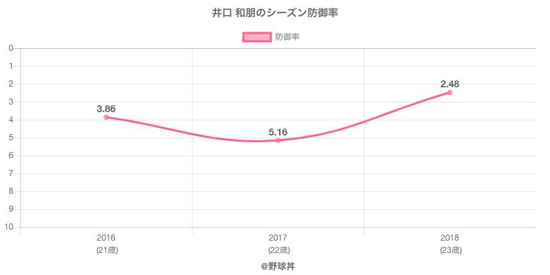 井口 和朋のシーズン防御率