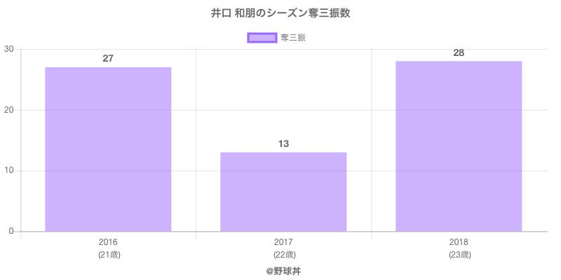 #井口 和朋のシーズン奪三振数