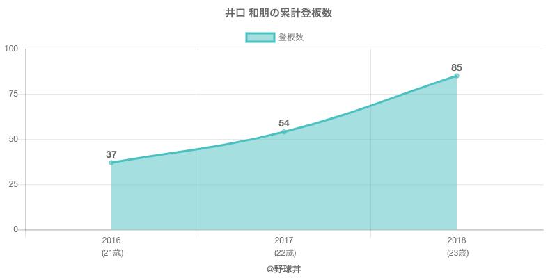 #井口 和朋の累計登板数