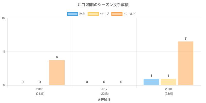 #井口 和朋のシーズン投手成績