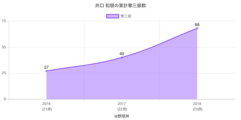 #井口 和朋の累計奪三振数