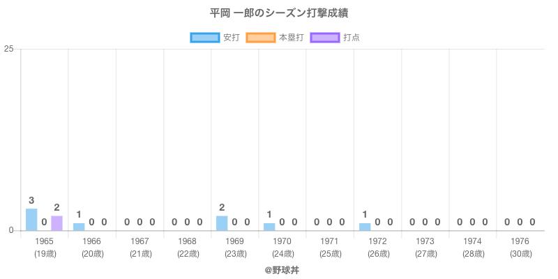 #平岡 一郎のシーズン打撃成績