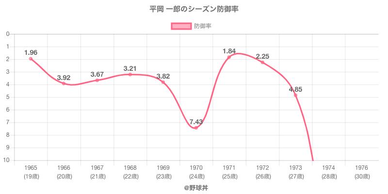 平岡 一郎のシーズン防御率