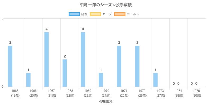 #平岡 一郎のシーズン投手成績
