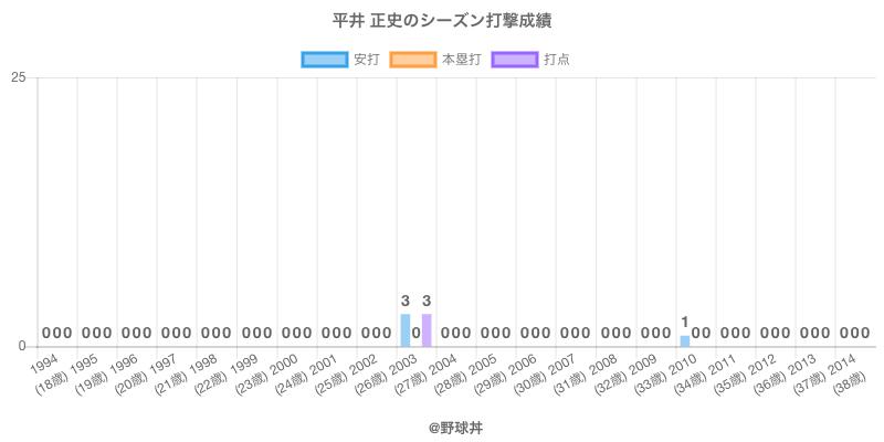 #平井 正史のシーズン打撃成績