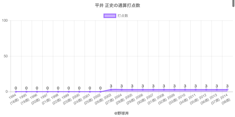 #平井 正史の通算打点数