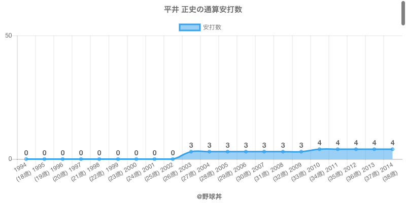 #平井 正史の通算安打数