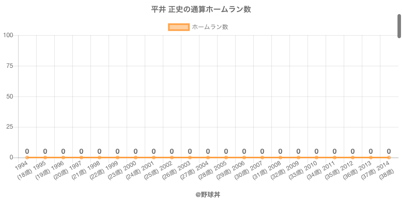 #平井 正史の通算ホームラン数