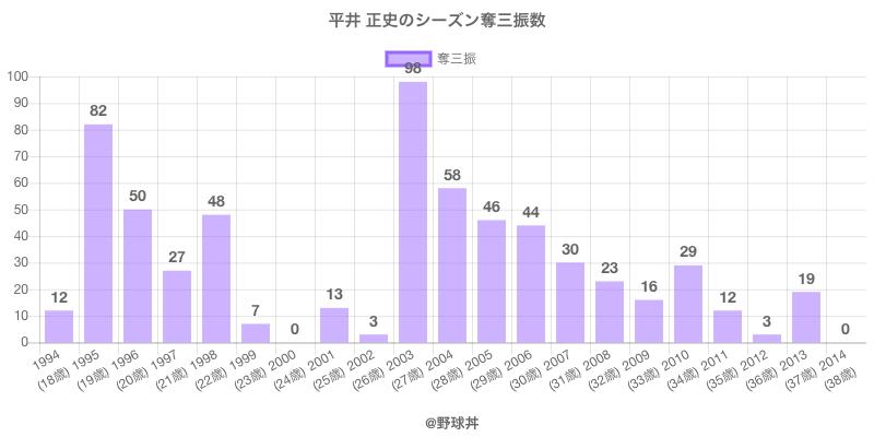 #平井 正史のシーズン奪三振数