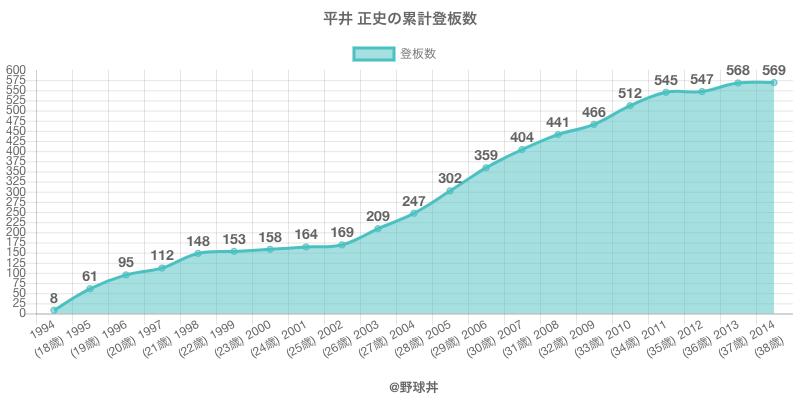 #平井 正史の累計登板数
