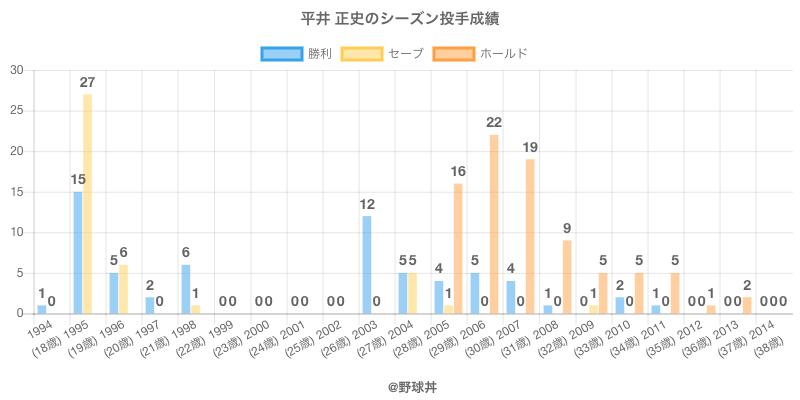 #平井 正史のシーズン投手成績