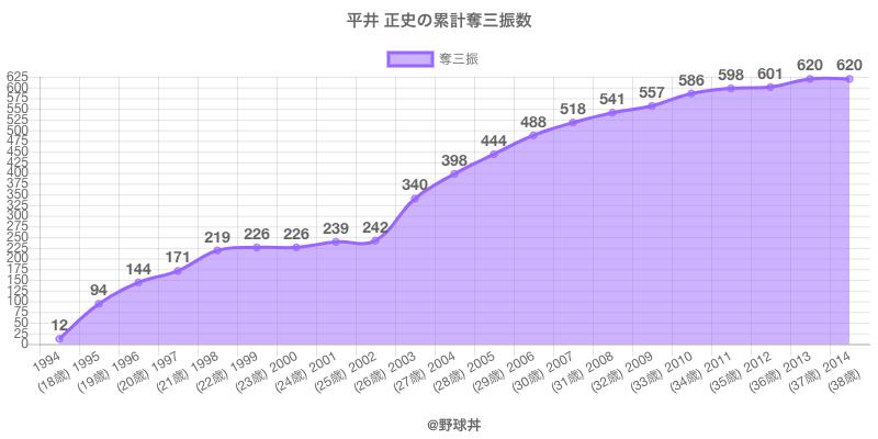 #平井 正史の累計奪三振数