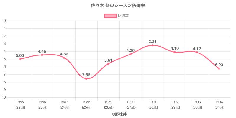 佐々木 修のシーズン防御率