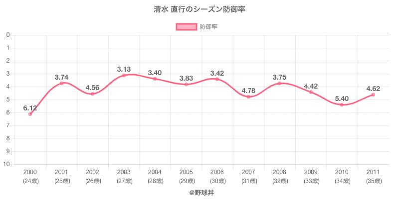 清水 直行のシーズン防御率
