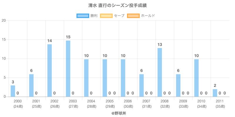 #清水 直行のシーズン投手成績