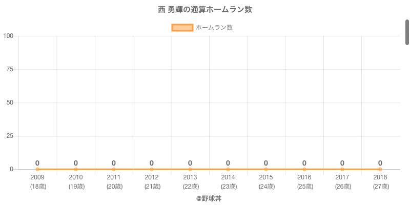 #西 勇輝の通算ホームラン数