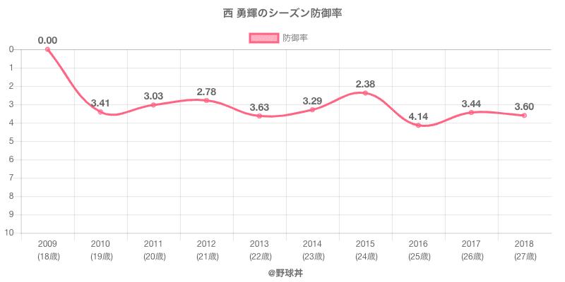 西 勇輝のシーズン防御率
