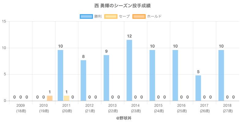 #西 勇輝のシーズン投手成績