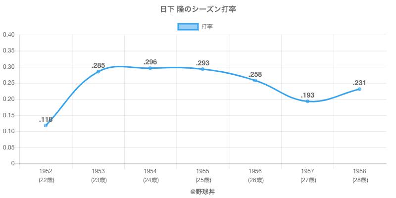 日下 隆のシーズン打率