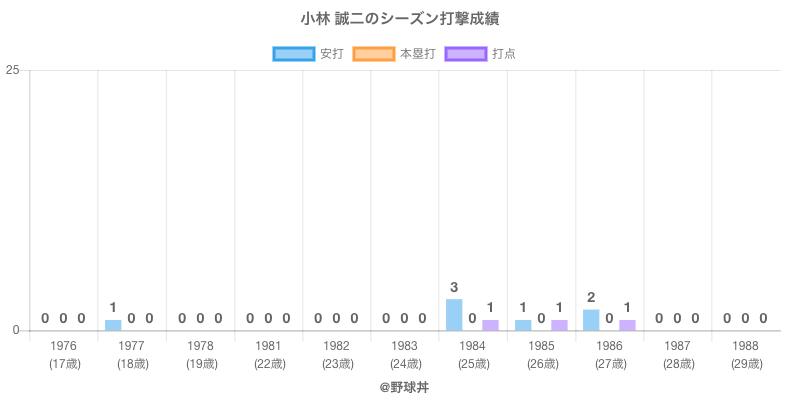 #小林 誠二のシーズン打撃成績